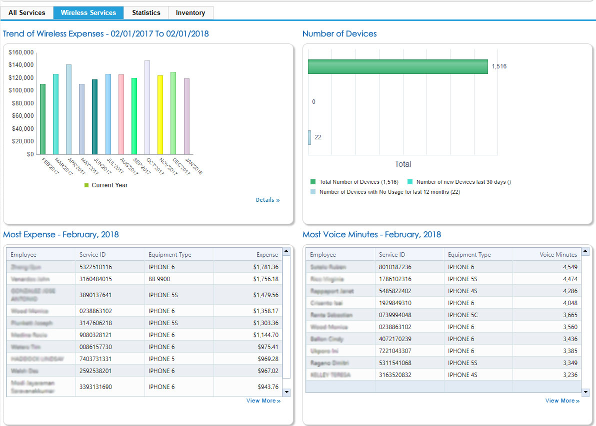 Network Control Reports Dashboard - Telecom Expense Management (TEM)